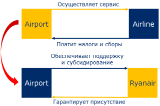 Ryanair_Bisness model